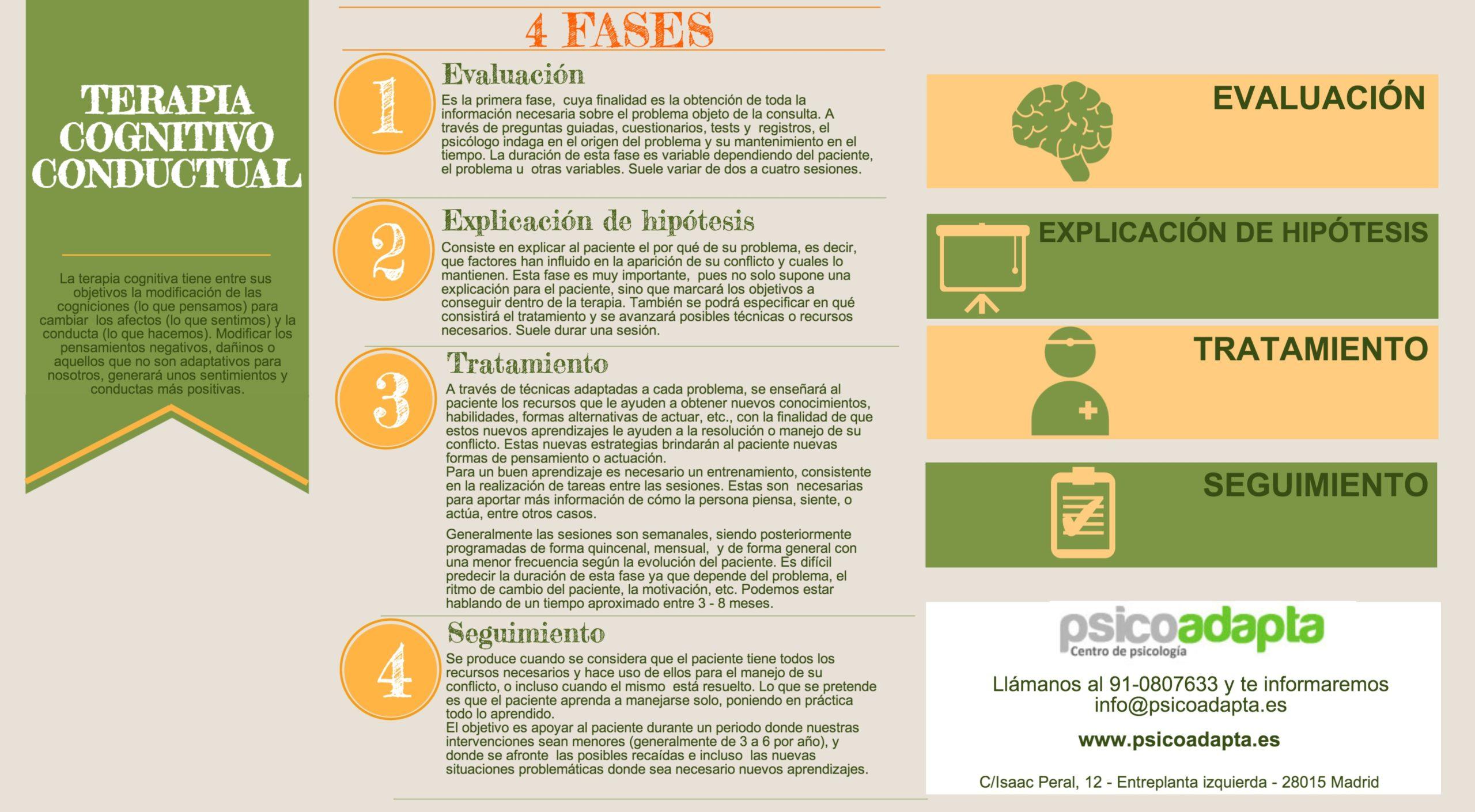 La terapia cognitivo conductual y sus puntos fuertes (infografía)